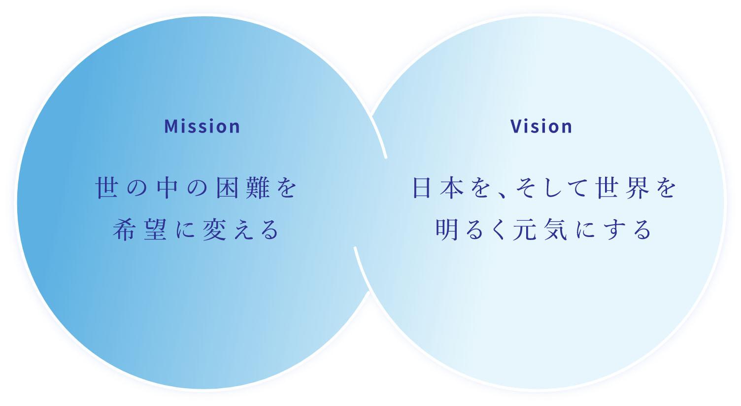 ミッション・ビジョン